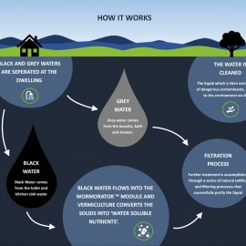Natural Flow - How it works